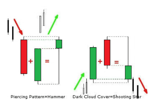 Combining-Two-Candlestick-is-called-blending-candlesticks-to-give-one-candlestick-pattern