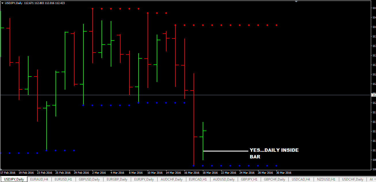 Daily-Inside-Bar-Trading-With-Support-And-Resistance-Level