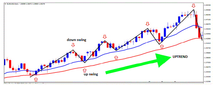 upswing-and-downswing-explained