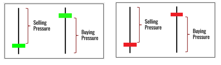 Buying-and-Selling-Pressure-Shown-On-Candlesticks