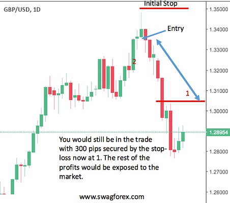 Trailing Stop Loss on the daily chart