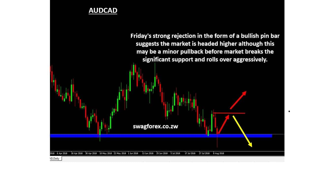 AUDCAD forex Signals