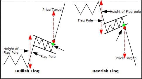 Bullish and bearish flags in forex