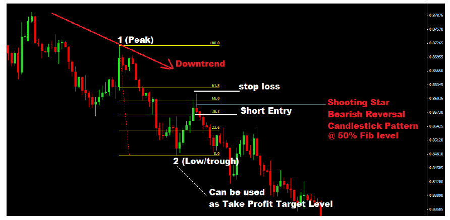 how-to-trade-fibonacci-with-price-action-in-a-downtrend