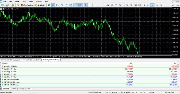 USDCAD Interest rate hike
