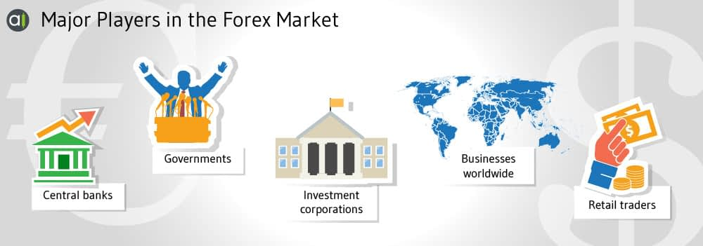 players in the forex market