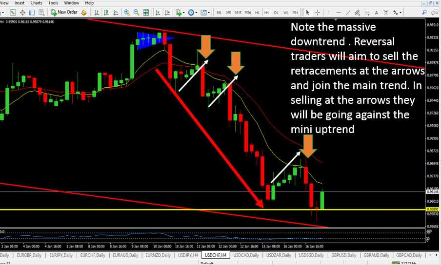 REVERSAL TRADERS TRADING WITH THE TREND