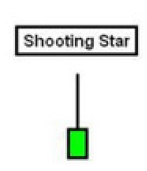 Shotting-Star-Candlestick-Pattern