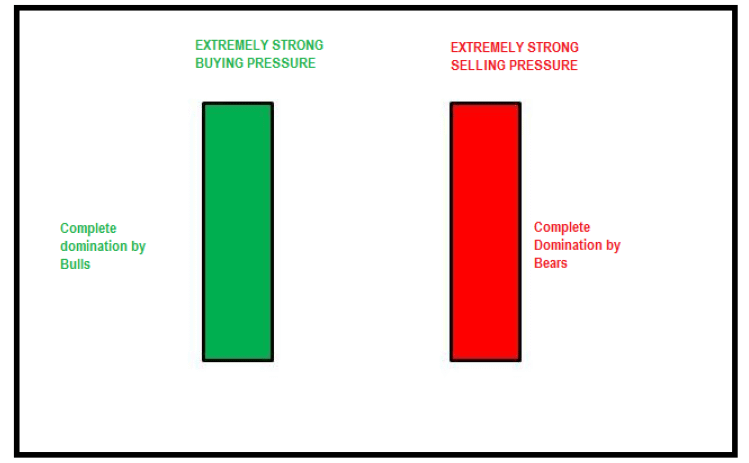 Extremely-Strong-Buying-and-Selling-Pressure-shown-buy-bullish-and-bearish-candlesticks