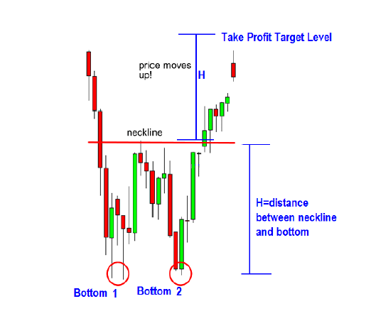How-to-Trade-Double-Bottom-chart-patterns