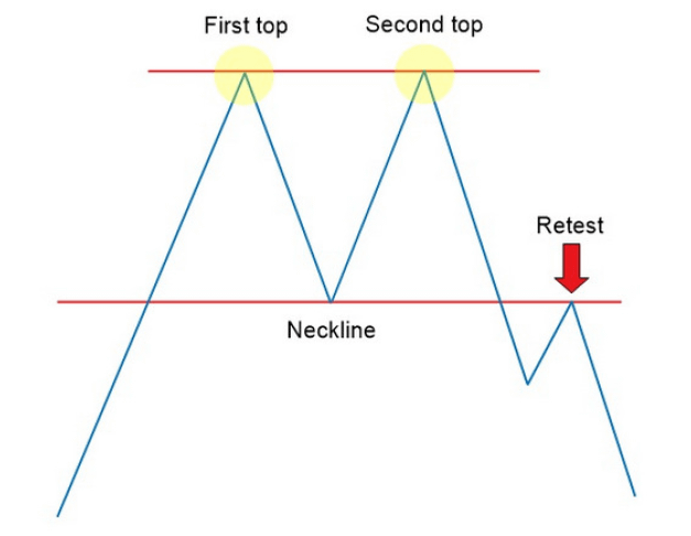 how to trade the double top chart patterns