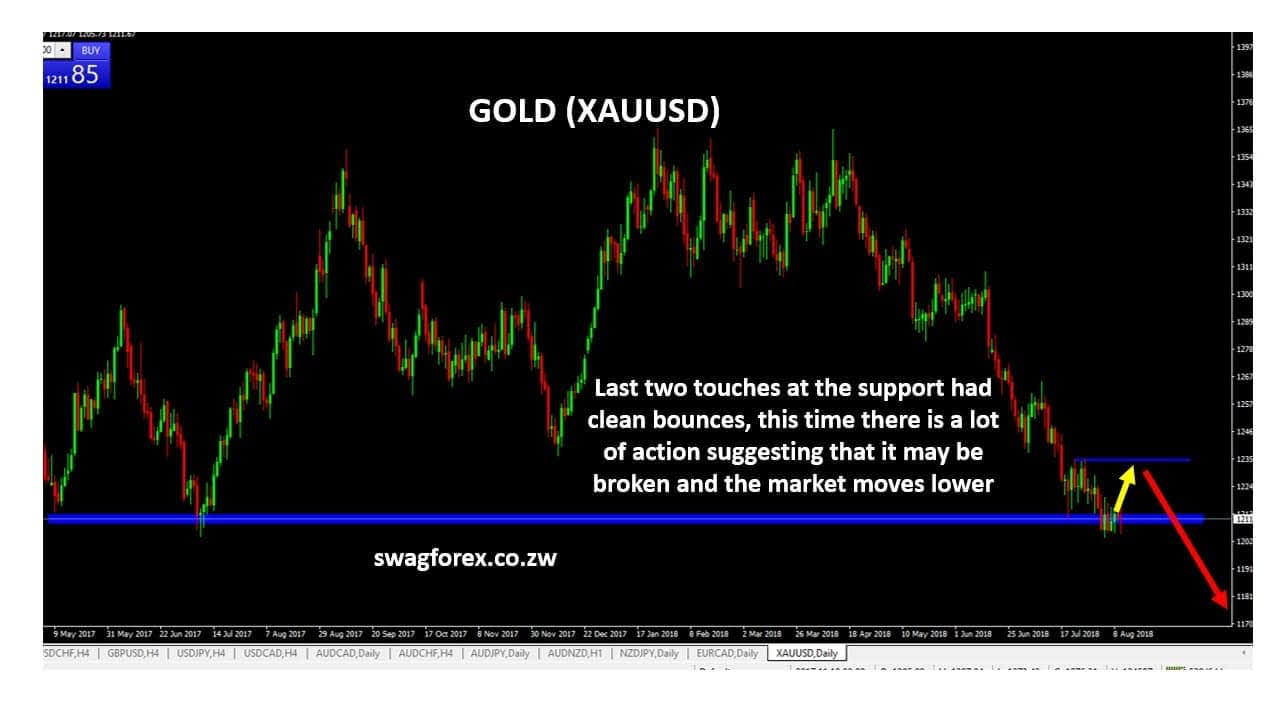 GOLD forex trading signals