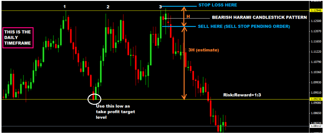 Multi-Timeframe-Trading-With-Price-Action