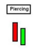 Piercing-Line-Candlestick-Pattern