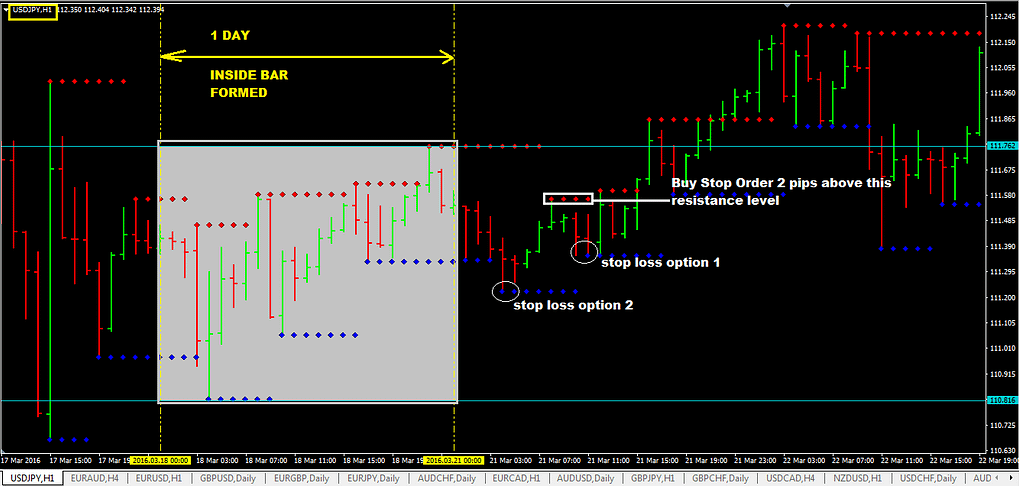 Daily-Inside-Bar-With-Support-And-Resistance-Level-Breakout-Trading-Strategy