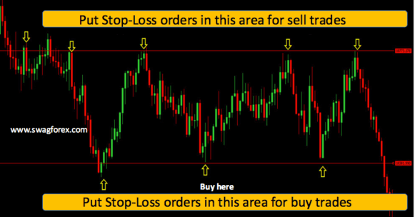 setting stop-loss orders when trading support & resistance levels