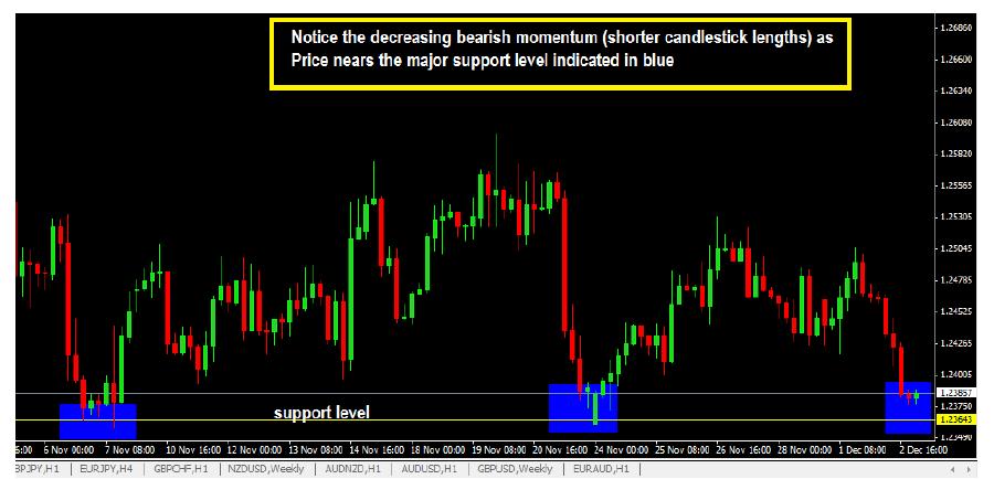 decreasing-bearish-momentum-on-candlestick-chart