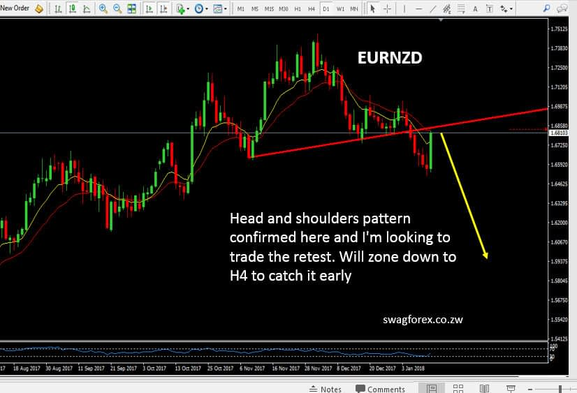 EURNZD at time of the signal
