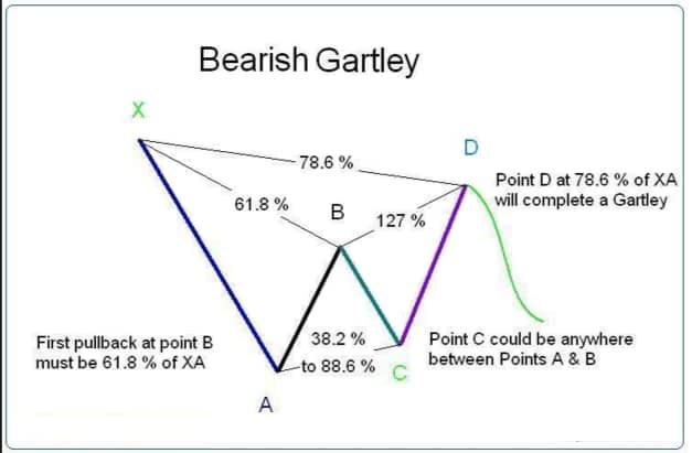 Bearish-Gartley-Pattern-Definition
