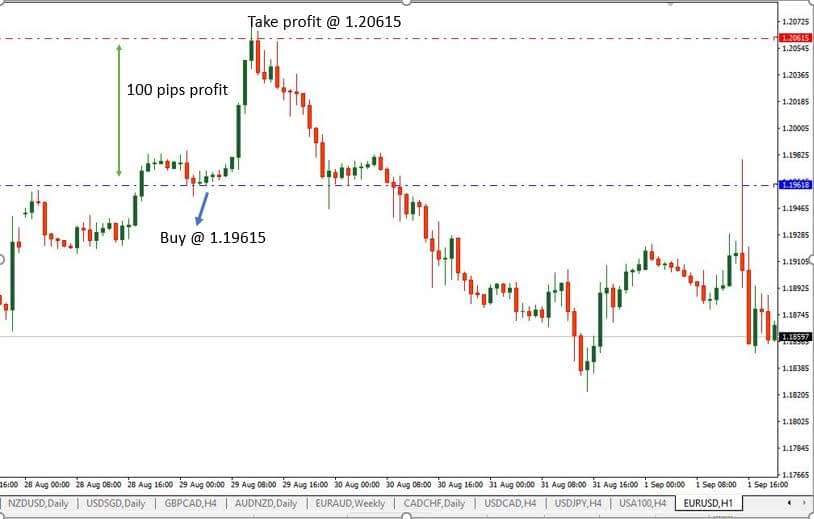 How do you make money in forex trading?