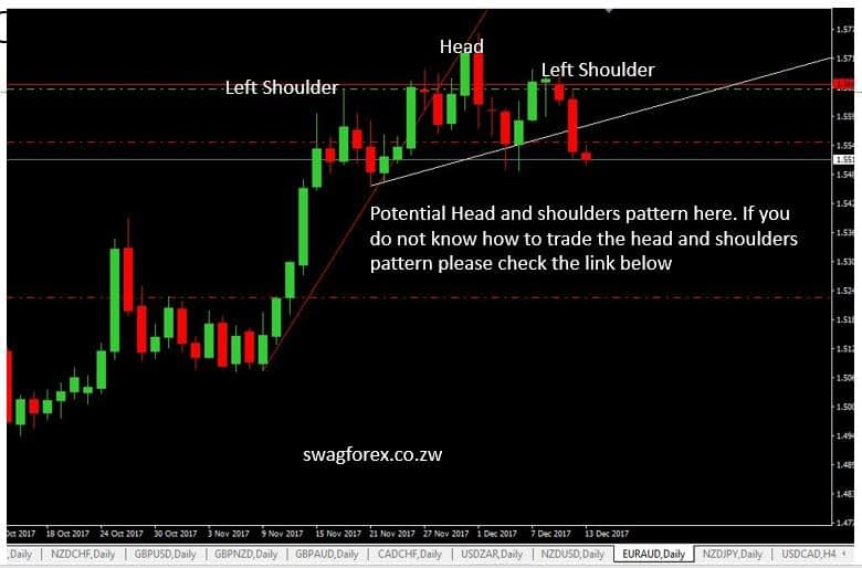 EURAUD fre forex signals