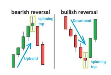 Bullish-And-Bearish-Spinning-Top-Candlestick-Patterns (1)