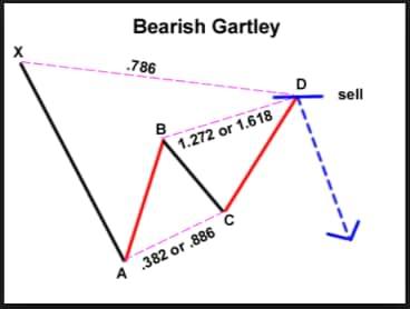 Bearish-Gartley-Pattern