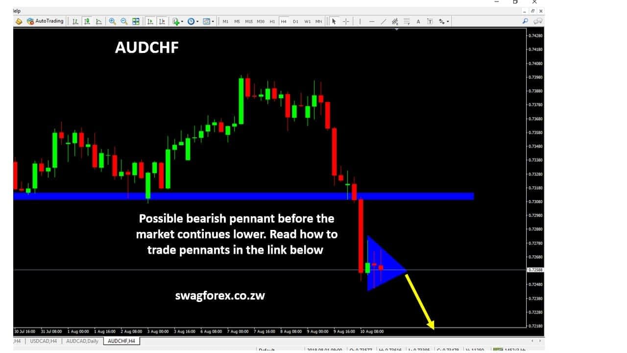 AUDCHF forex signals