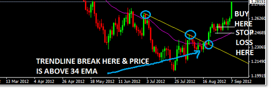 Trendline-Breakout-Forex-Trading-Strategy-with-34EMA-BuyTrade-Setup