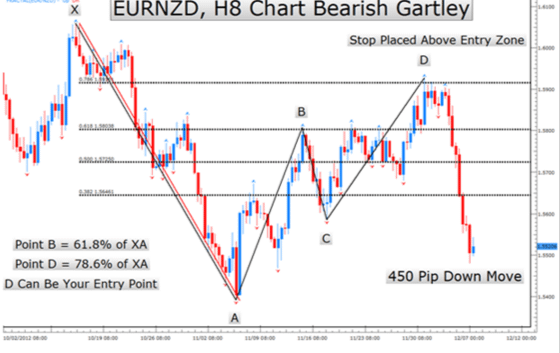 Bearish-Gartley-Pattern-Example-2