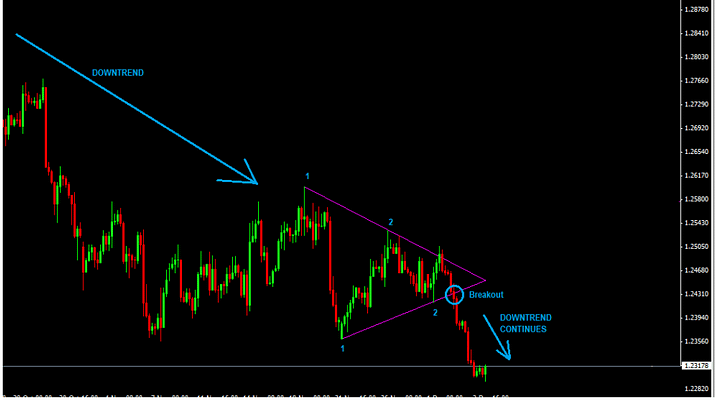 how-to-trade-symmetrical-triangle-in-a-downtrend