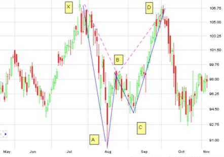 bearish-Gartley-Pattern-example