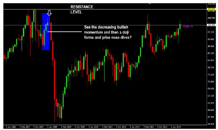 bullish-price-momentum-decreasing-in-an-uptrend