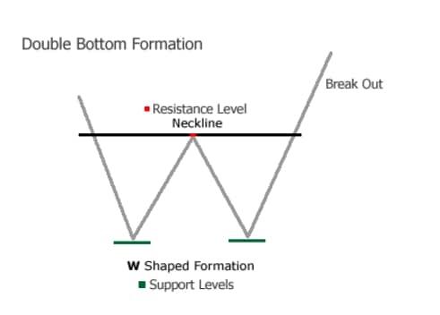 Double-Bottom-Chart-Pattern
