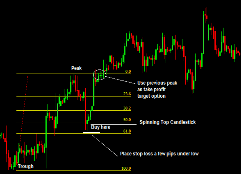 How-to-trade-fibonacci-with-price-action-in-an-uptrend