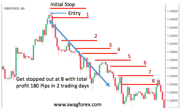 Trailing Stop levels on one Hour Chart