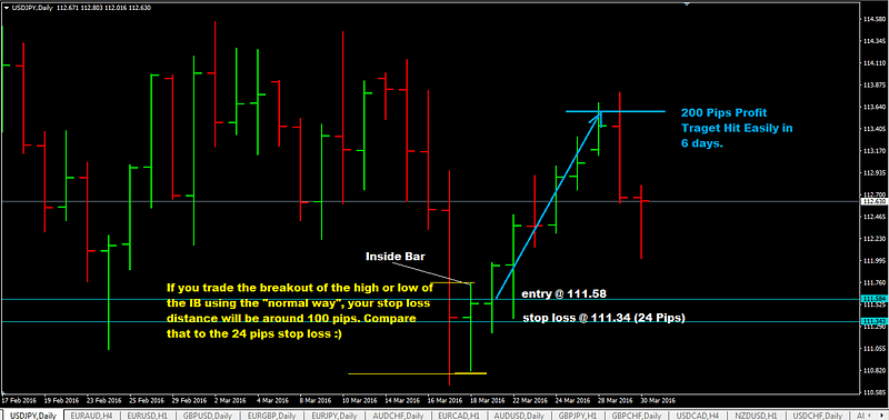 Inside-Day-Bar-Trading-With-Support-And-Resistance-Levels-Trading-Setups