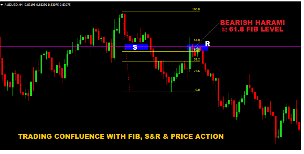 Trading-Confluence-with-Support-and-Resistance-fibonacci-and-Price-Action