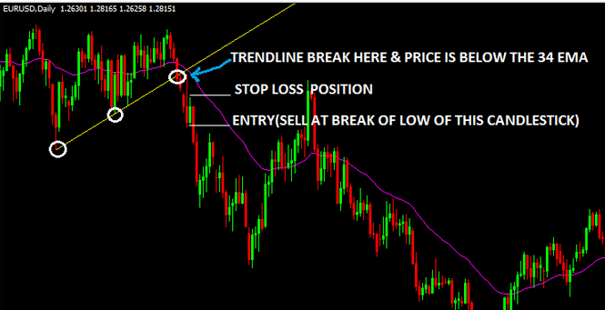 Trendline-Breakout-Forex-Strategy-with-34EMA-Sell-Trade-Setup