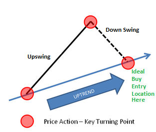 swing-trading-for-dummies-course-ideal-trade-entry-points-for-swing-traders