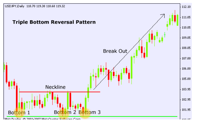 Tripple-bottom-chart-pattern