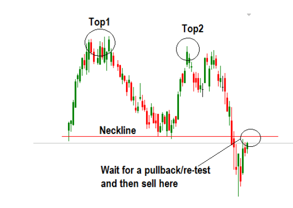 real-example-of-trading-the-double-top-chart-pattern