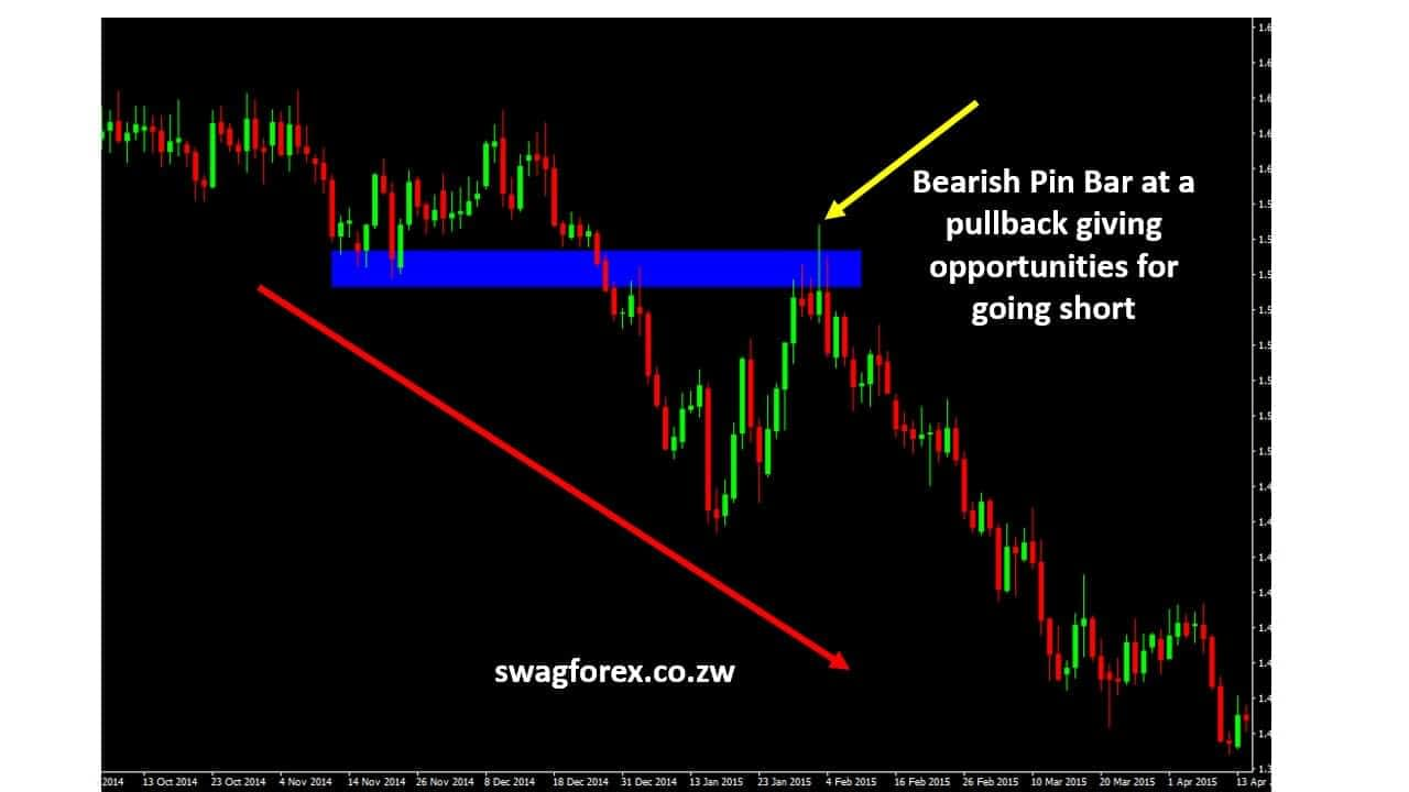 pin bar at a reversal giving opportunities to join the downtrend