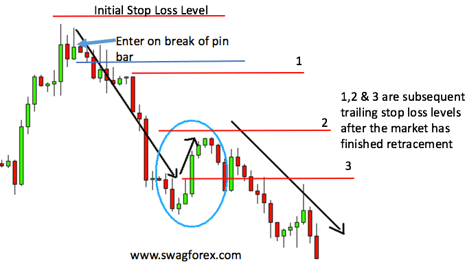 How to put trailing stops in forex
