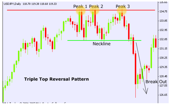 Tripple-top-chart-pattern