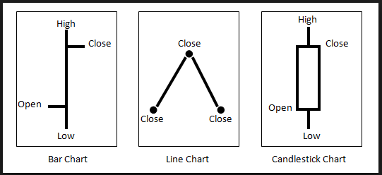 Technical-Analysis-Of-Candlestick-Charts-Bar-Charts-And-Line-Charts