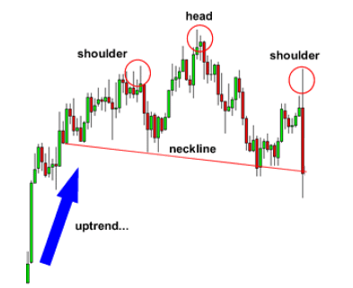 Head-And-Shoulder-Chart-Pattern-2