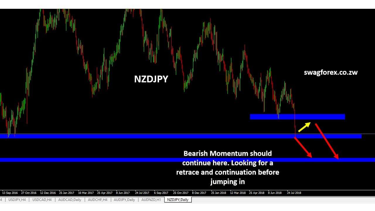 NZDJPY FOREX SIGNALS