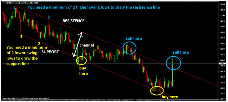 How-To-Trade-A-Downtrend-Price-Channel