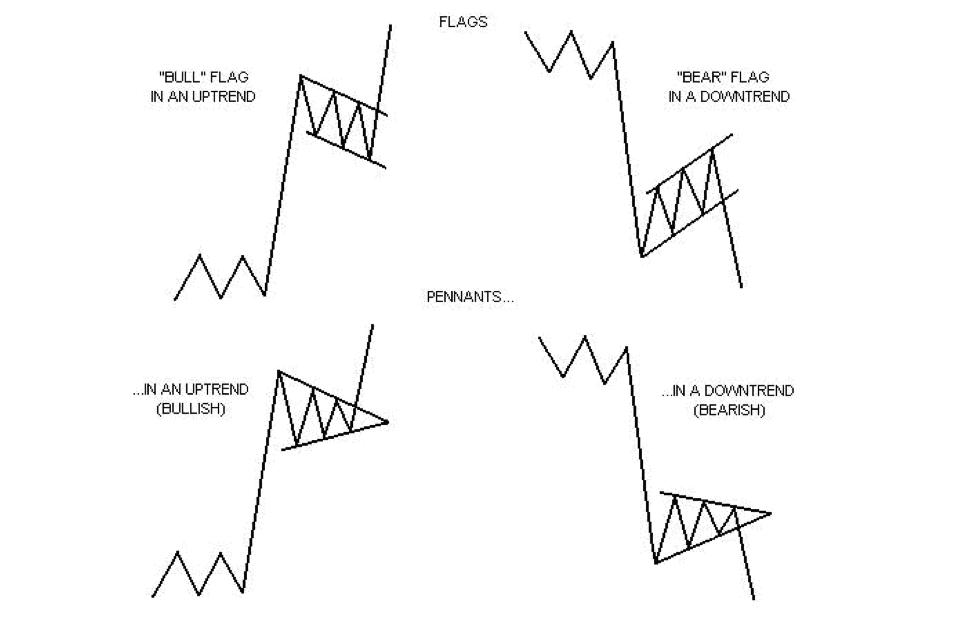 Flags and Pennants in Trading